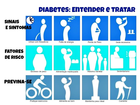 Dia Mundial do Diabetes Imagem 2